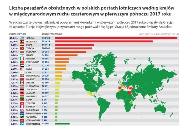 kraje czarter 2017 1P