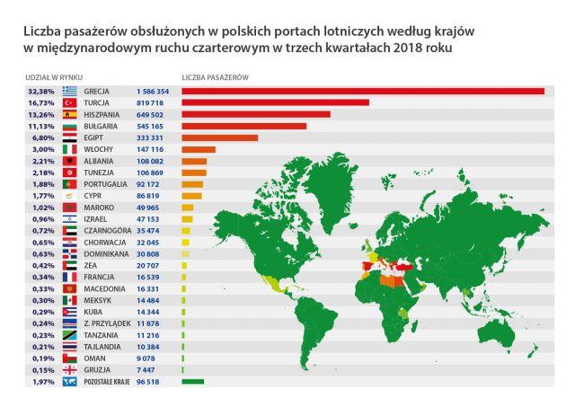 ruch lotniczy statystyki polska 2018
