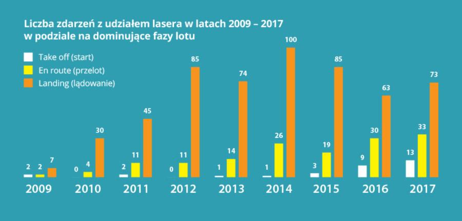 wykres lasery 2009 2017