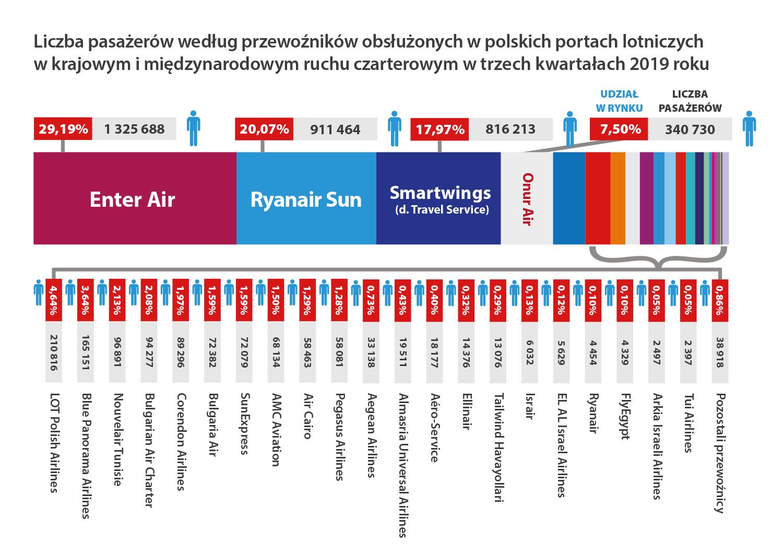 porty lotnicze statystyka